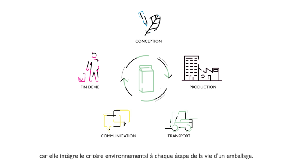 L'entreprise Citéo créé FEEL, le facilitateur d'éco-conception en ligne, pour les entreprises qui souhaitent réduire leur impact environnemental. motion graphics, motion design, bearideas, constance rollet, stanzy studio, locomotion, paris, adobe after effects